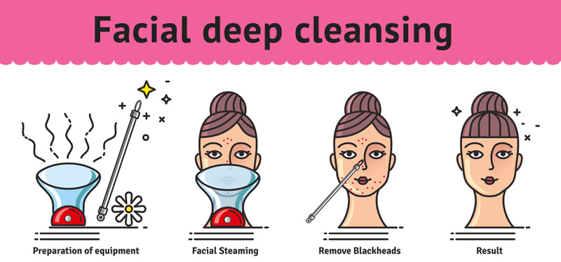 facial-deep-cleansing