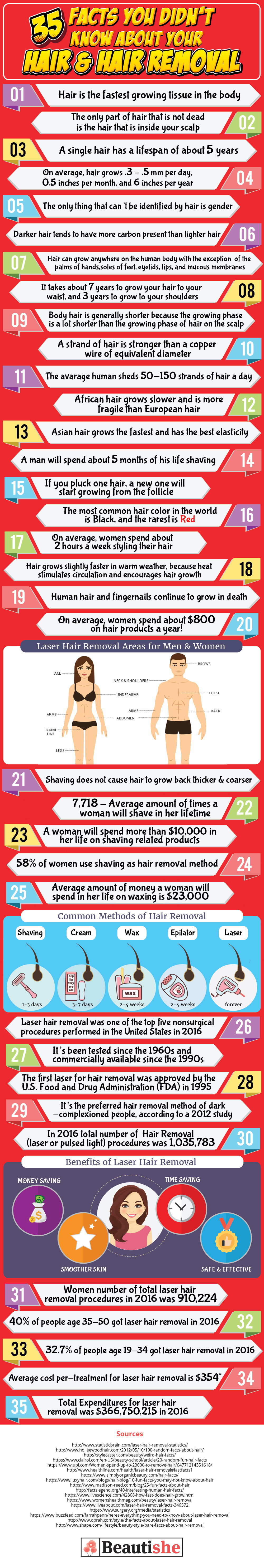 35 Hair and Hair Removal Facts You should Know